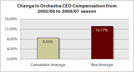 2009-icsom-ceo-real-average