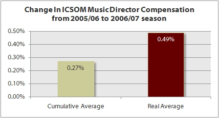 2009-icsom-md-real-average