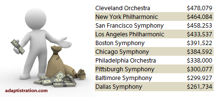 Top 10 highest paid concertmasters for the 2006/07 season.