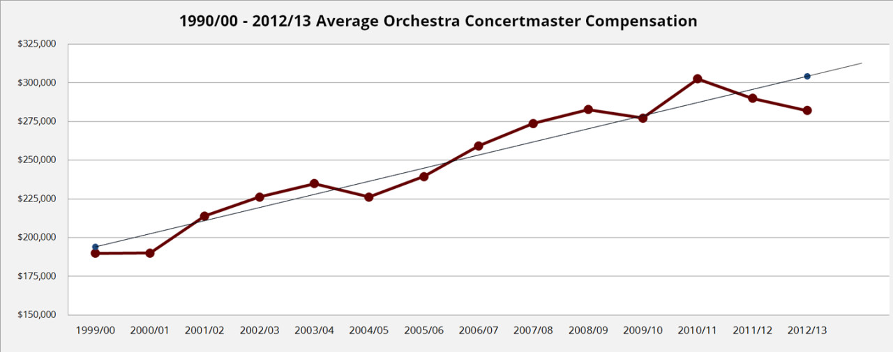 2015 Average Concertmaster Compensation