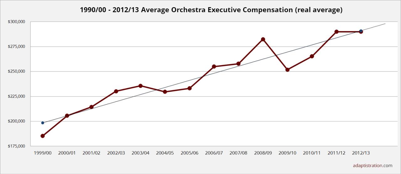 2015 Average Executive Compensation - real average