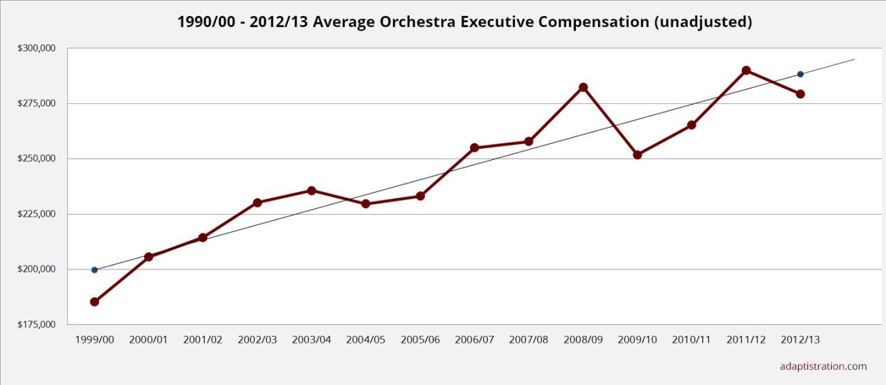 2015 Average Executive Compensation - unadjusted