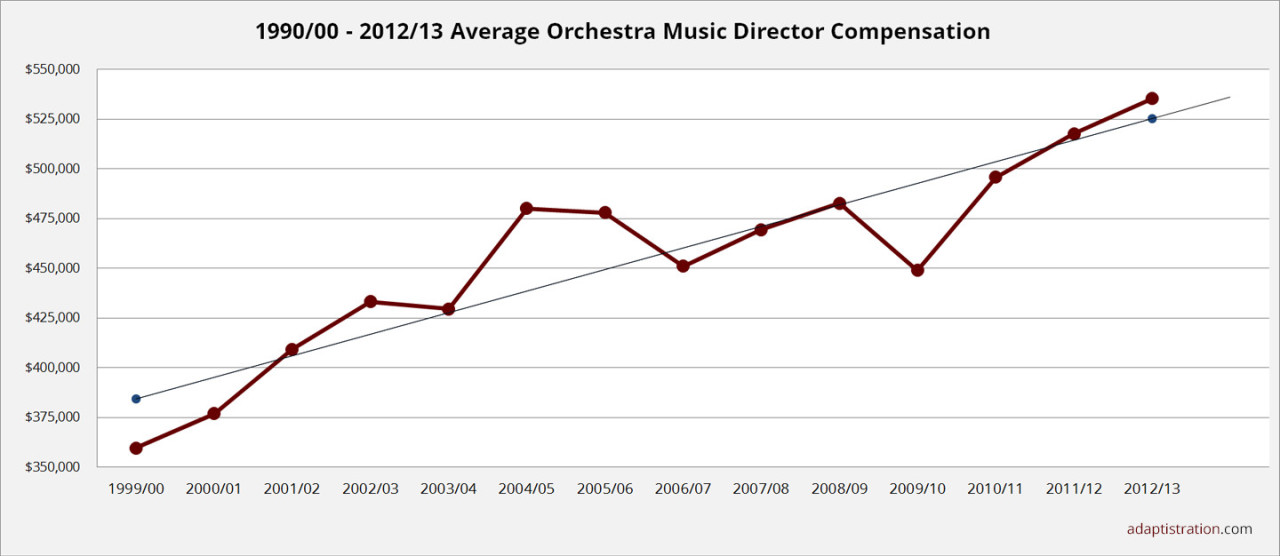 2015 Average Music Director Compensation