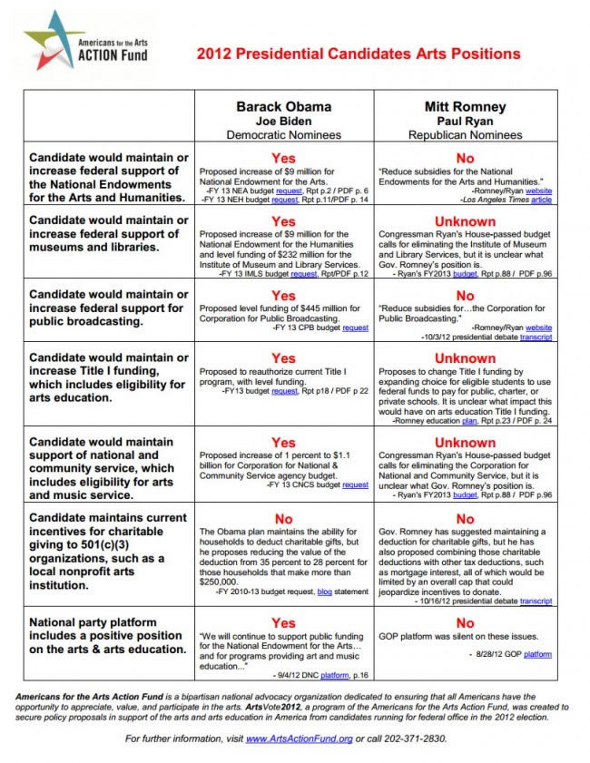 Americans for the Arts 2012 Presidential Candidates Arts Positions Guide