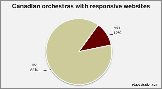 Canadian responsive website percentages