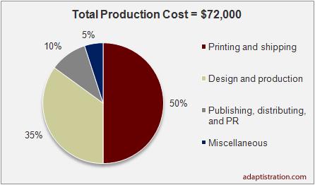 GPMF-Book-Costs