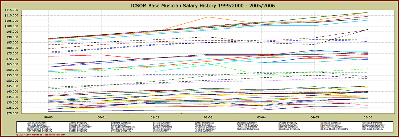 ICSOM salary trends