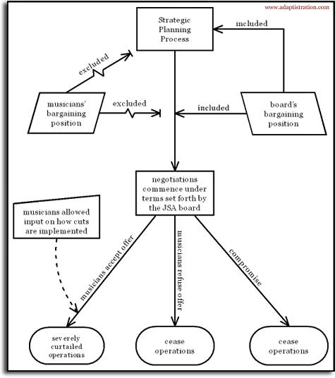 JAX-decision-making-process