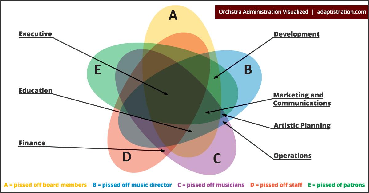 Venn Diagram of Orchestra Administration
