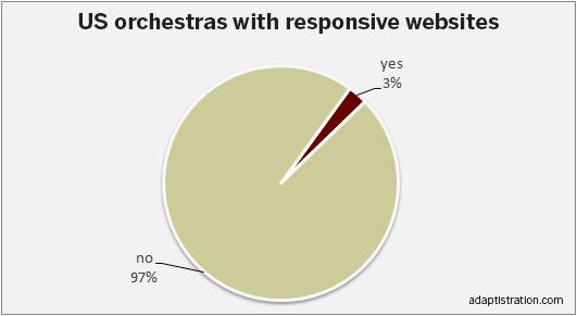 US responsive website percentages