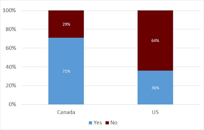 Canadian vs US parity
