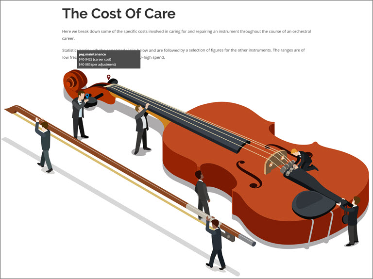 cost of care preview