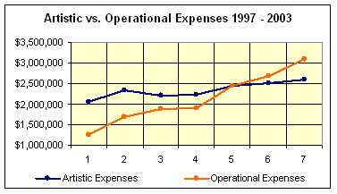 eastman-operational-expense-chart