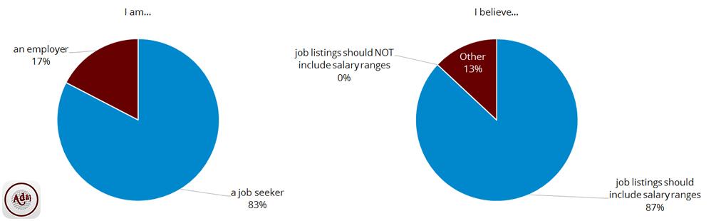 salary range survey respondents